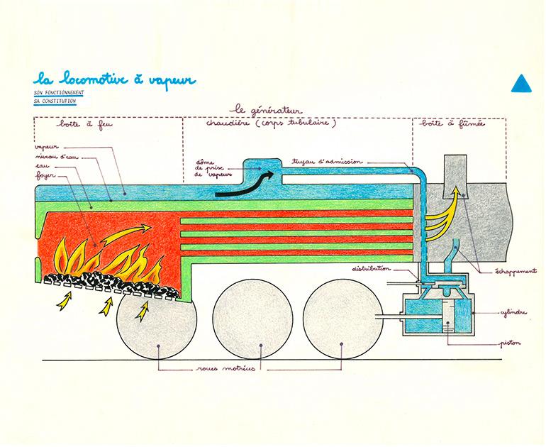 La locomotive à vapeur, son fonctionnement, sa constitution, dessin de médiation culturelle utilisé dans les mallettes pédagogiques, s.d., Collection Cité du Train